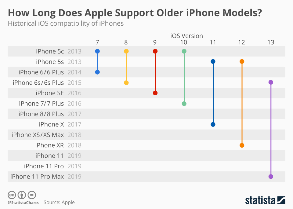 iOS-device-support-generations